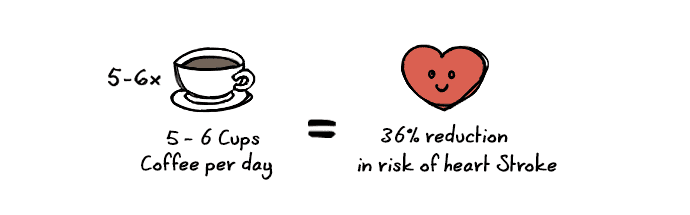 Coffee lowers heart disease graphic
