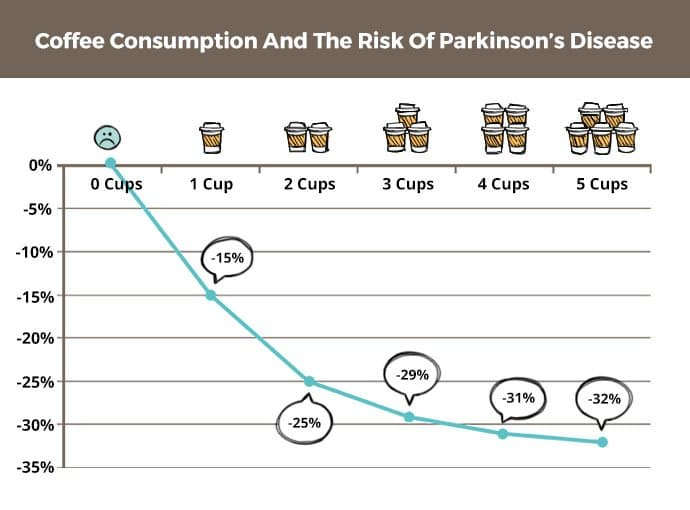 coffee and parkinsons disease