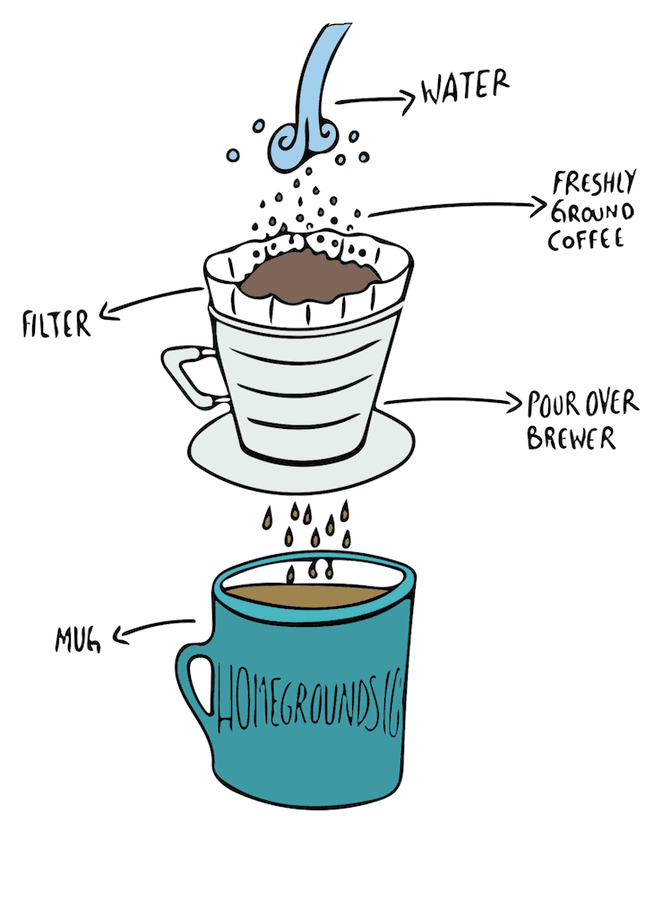 an illustration of the elements of pour over coffee