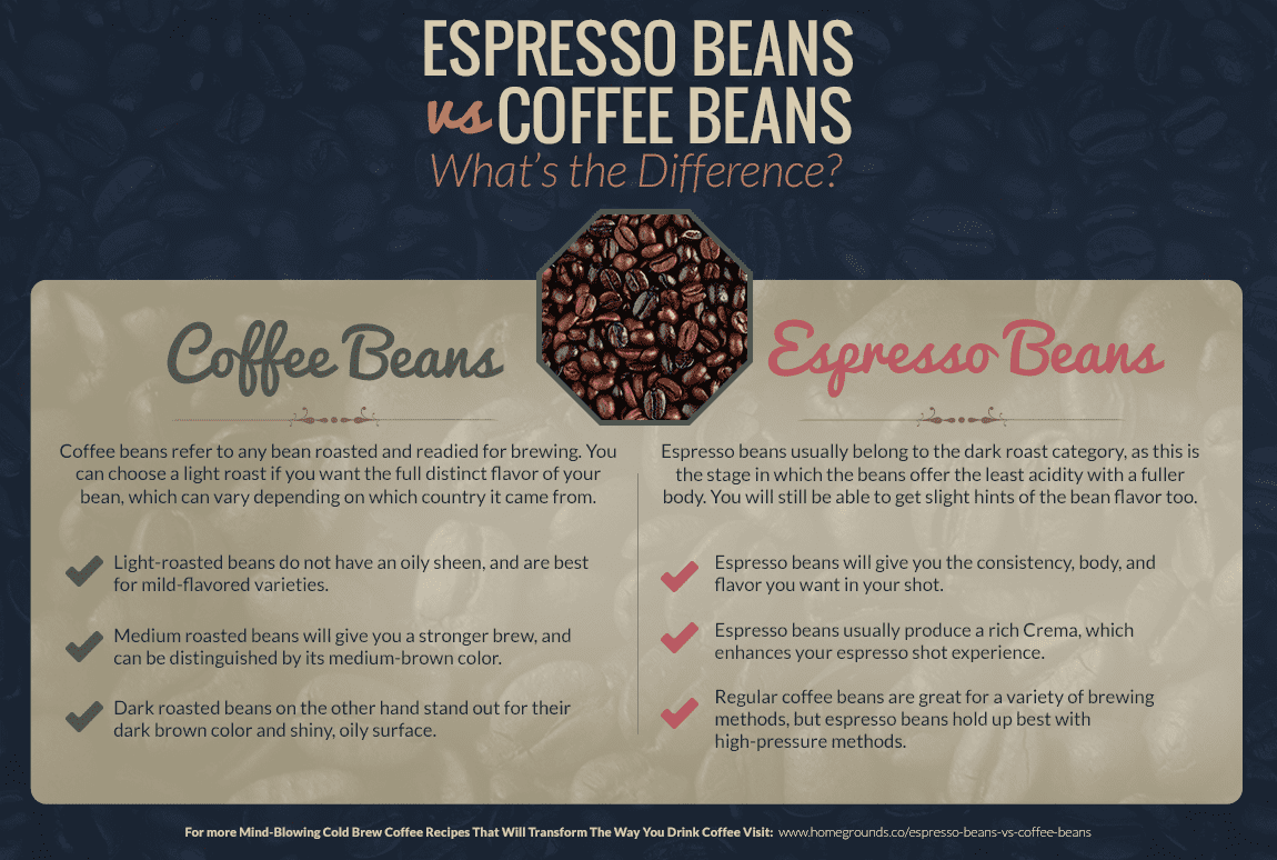 Espresso Beans Are Roasted Until Very Dark Because This Increases Their Capacity To Withstand The High Pressure Under Which They Brewed