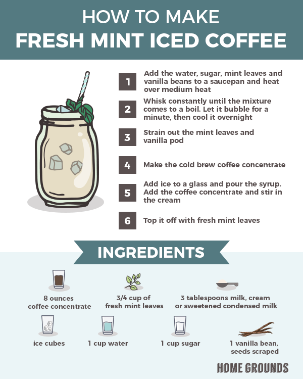 recipe in making fresh mint iced coffee
