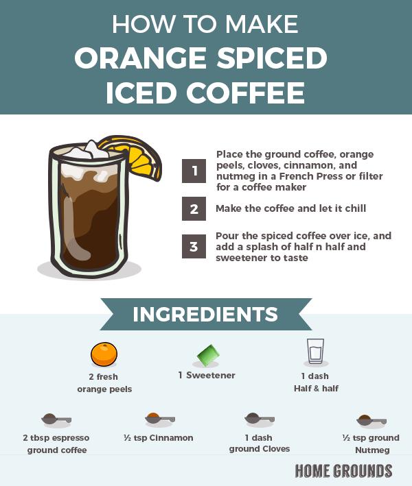 ingredients in making orange spiced coffee