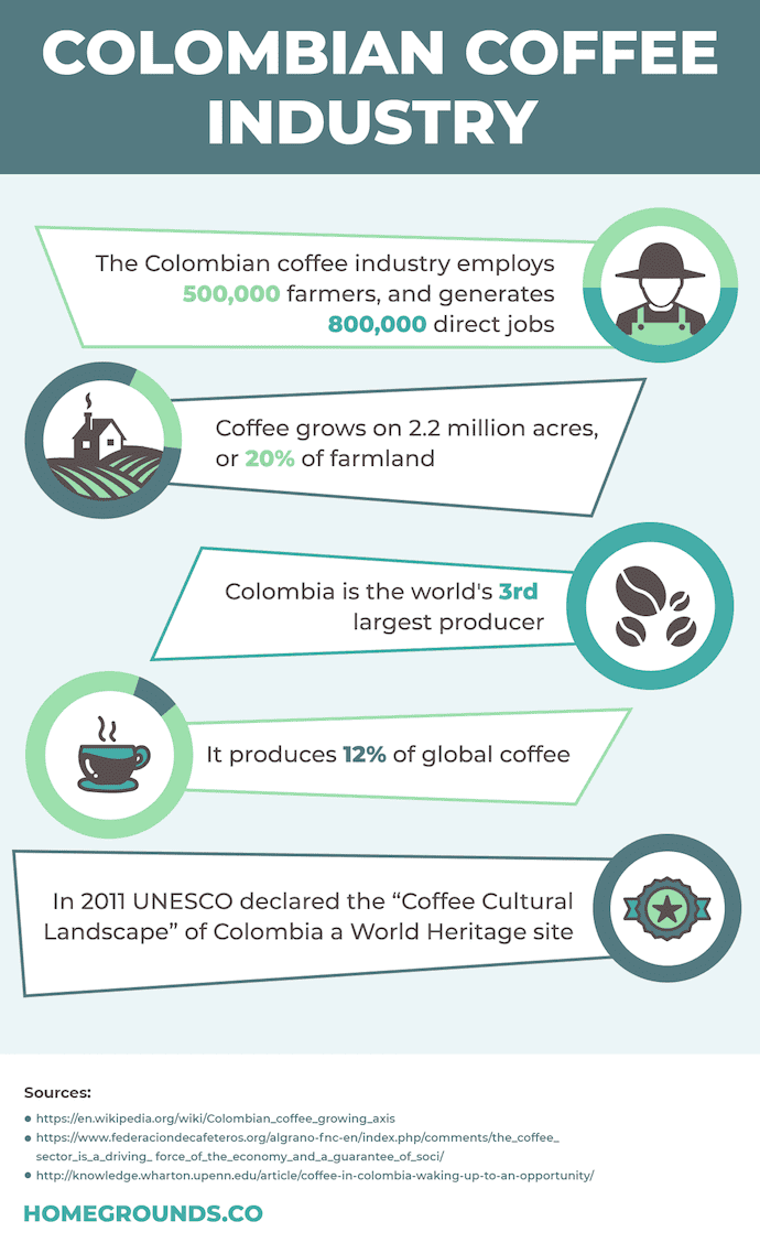 information about colombian coffee industry
