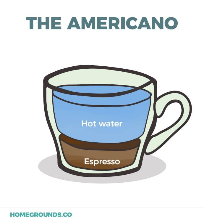 Americano drink layers. Water and coffee