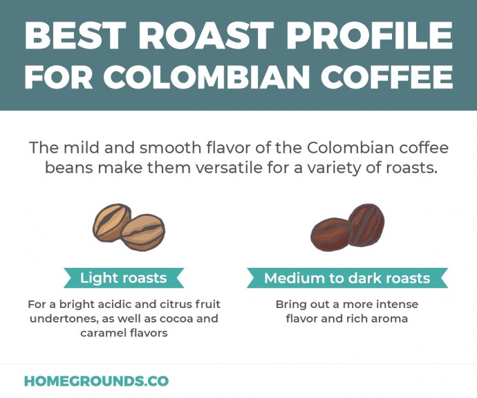best roast profile for colombian beans