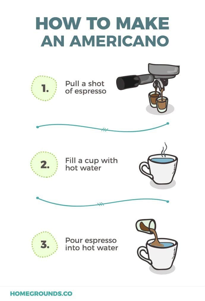 3 steps to making an americano coffee