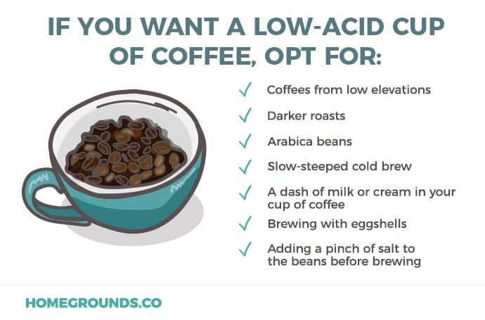What causes acidic coffee
