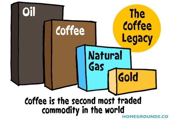 a graph of the most traded commodities in the world - coffee ranking second after oil