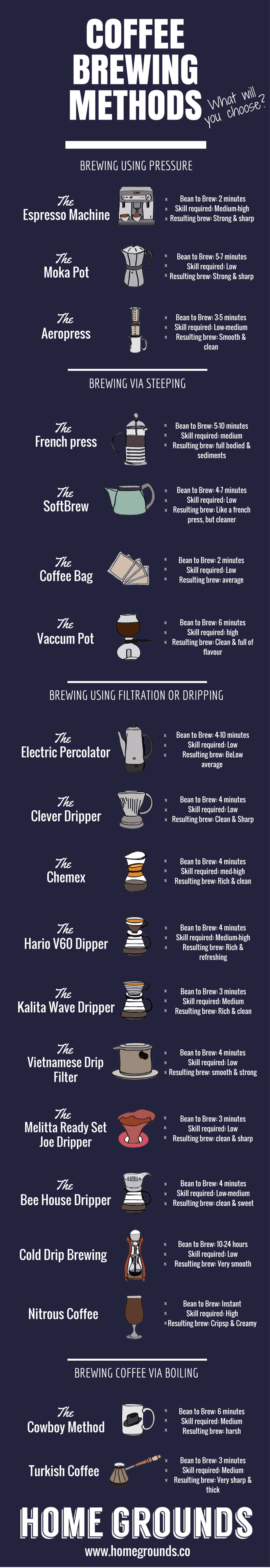 coffee brewing methods poster - the complete list of ways to make coffee in a list.