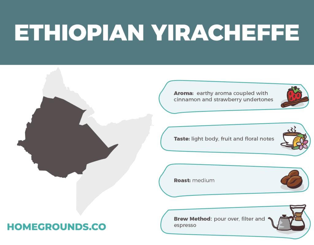 Yirgacheffe Beans From Ethiopia