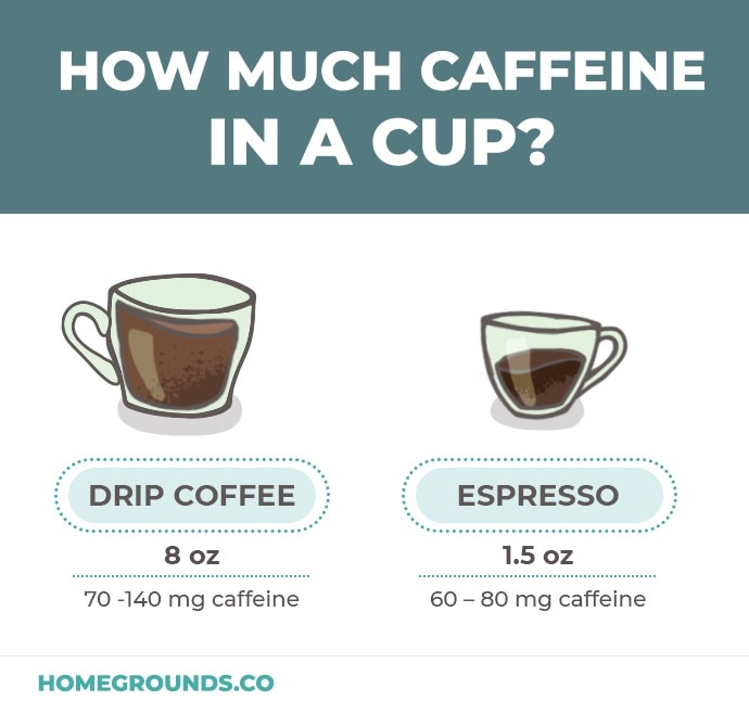 an illustration of espresso vs coffee in terms of caffeine content