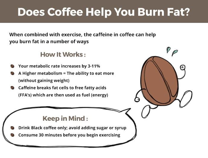 statistics showing that Coffee helps you burn fat