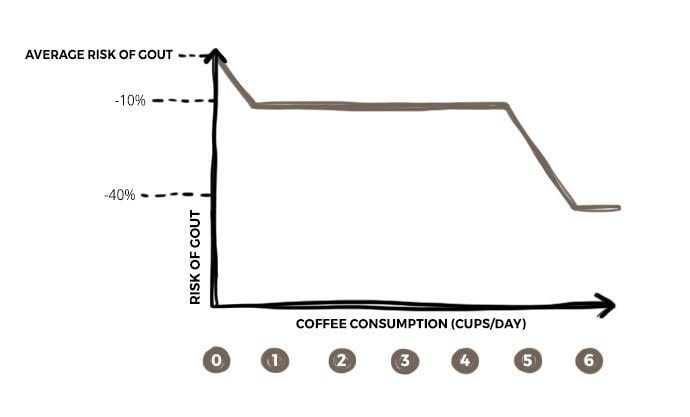 Graph showing gout and relationship with coffee
