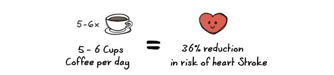 statistic showing coffees relation to heart stroke