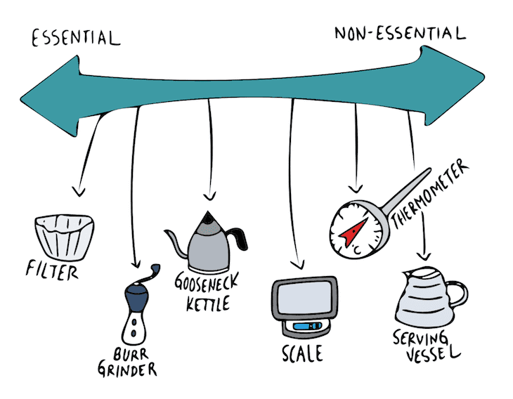 essential and non-essential equipment on making coffee