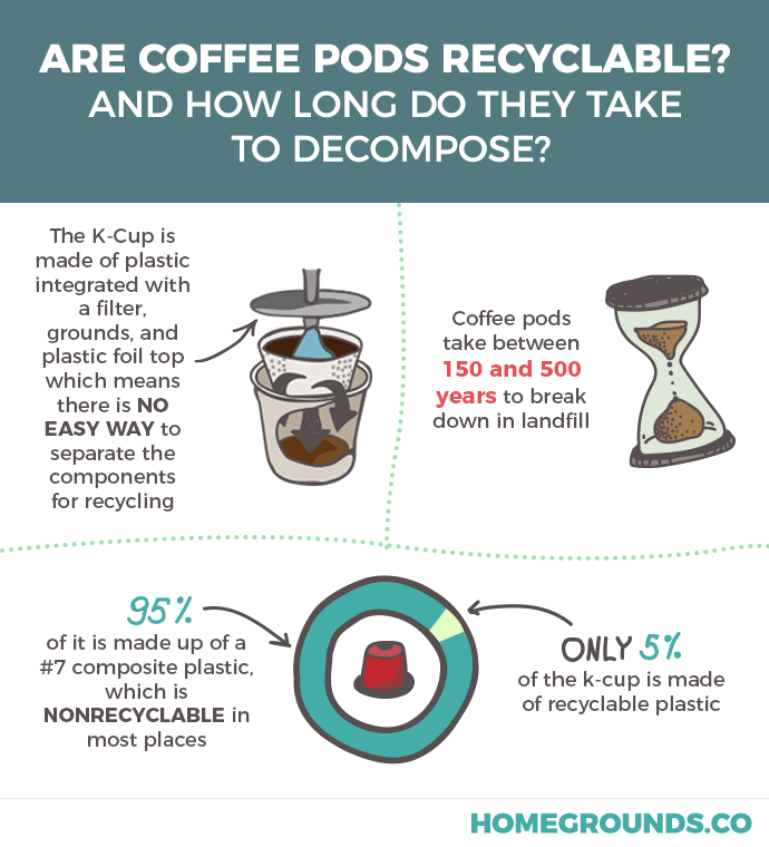 information about coffee pods