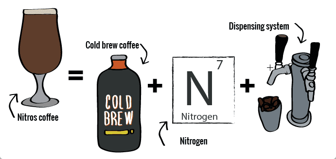 what is nitro coffee and how it is made