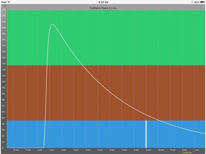 caffeine zone graph