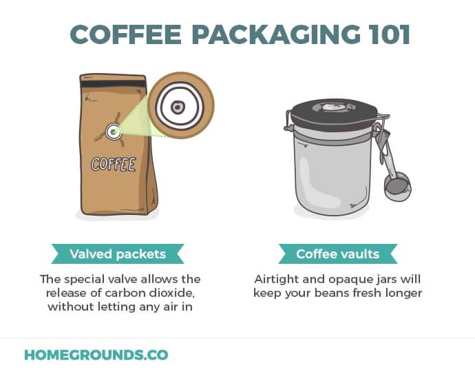 coffee packaging vs container