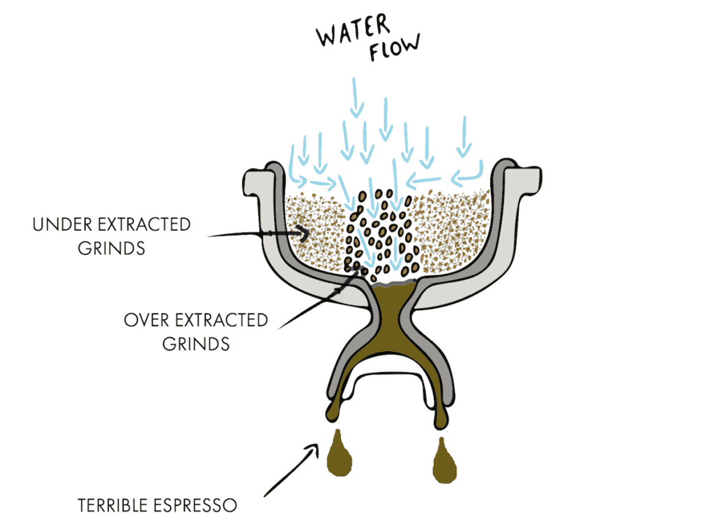 under extracted coffee grinds and over extracted coffee grinds stuck in a portafilter