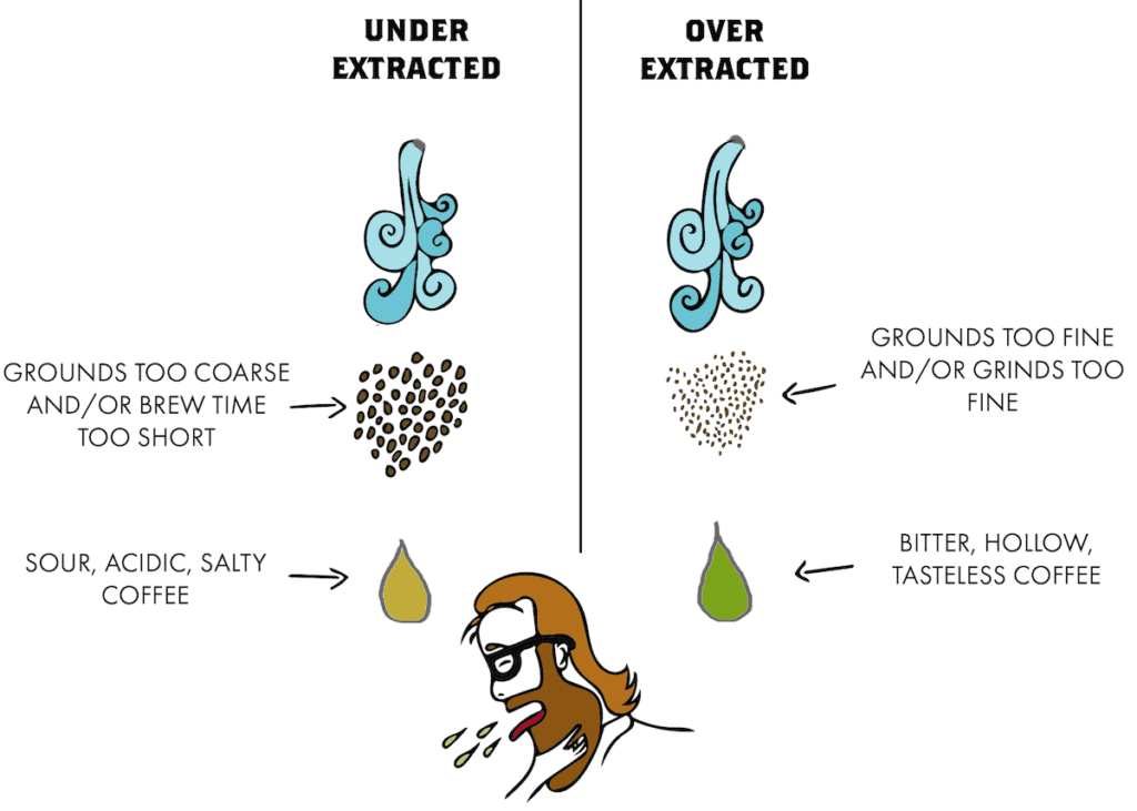 how grinding coffee incorrectly results in either under vs over extracted coffee