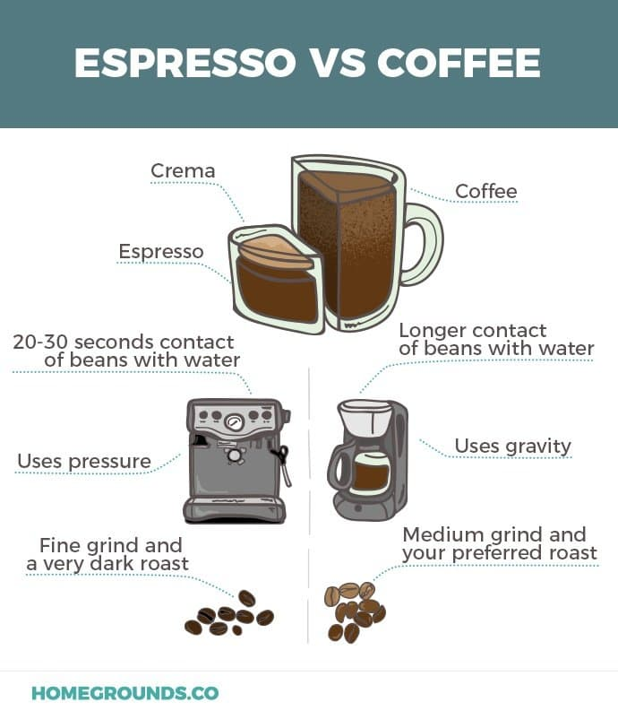 Detailed comparison of coffee and espresso