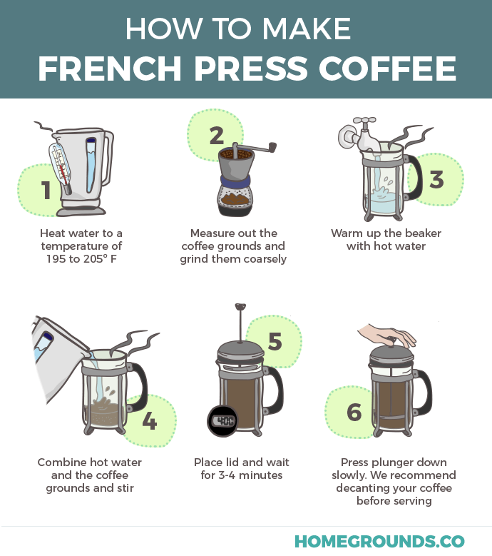 How To Use A French Press And How Not To