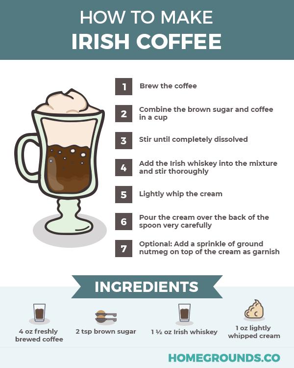 Irish coffee recipe explaining ingredients and steps to make the best irish coffee