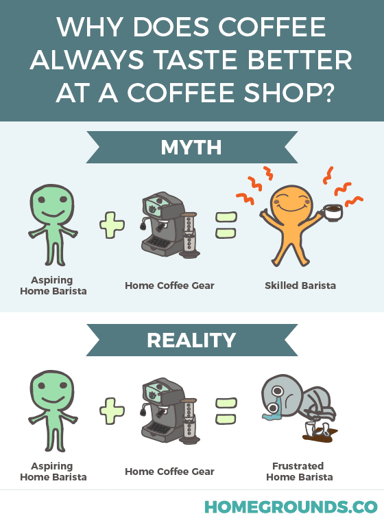 image showing why coffee tastes better at the coffee shop