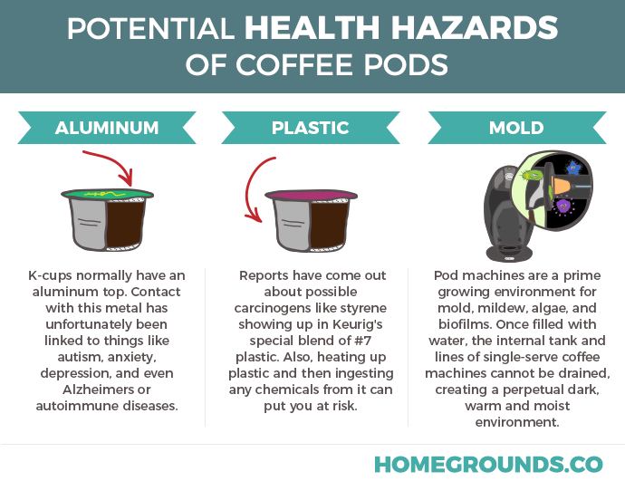 health hazards of coffee pods
