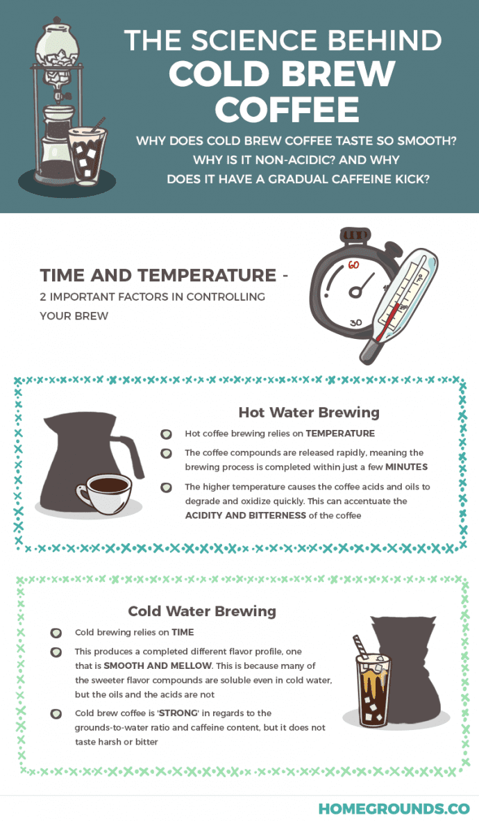 the science behind cold brew coffee