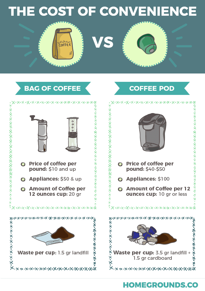 the difference of the amount of money and waste saved when using a bag of coffee and coffee pod