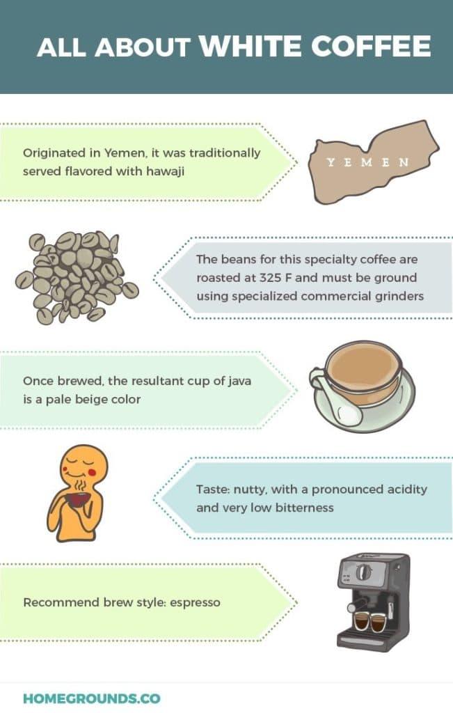 White Coffee infographic