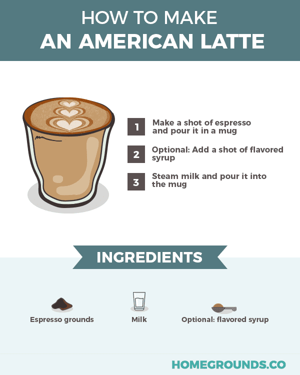 recipe in making american latte