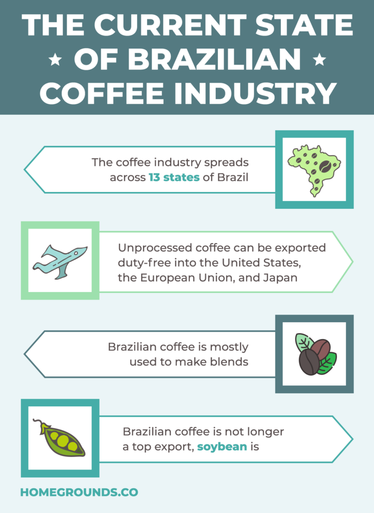 brazil coffee beans industry state