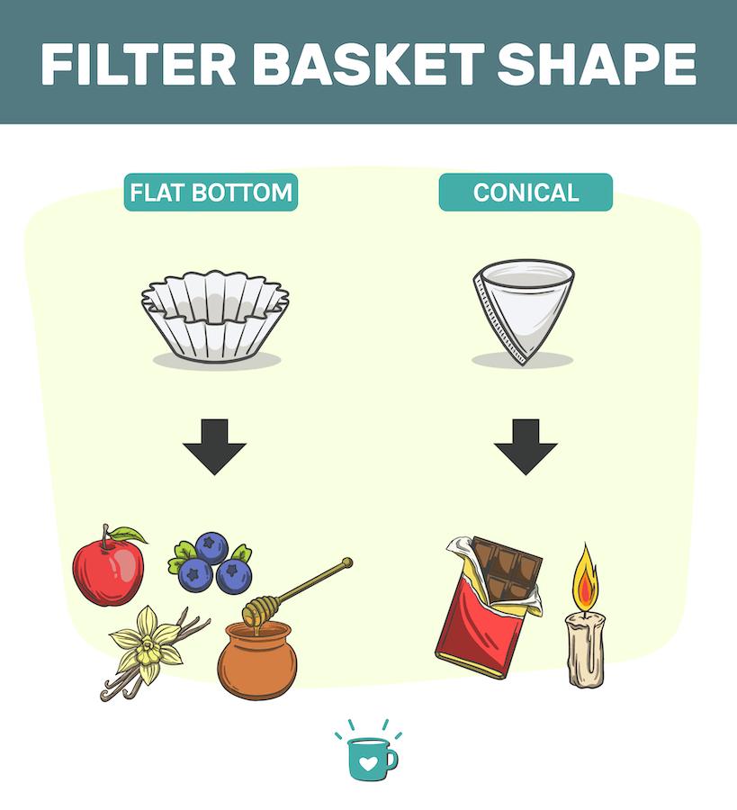 filter basket shapes, best drip coffee maker