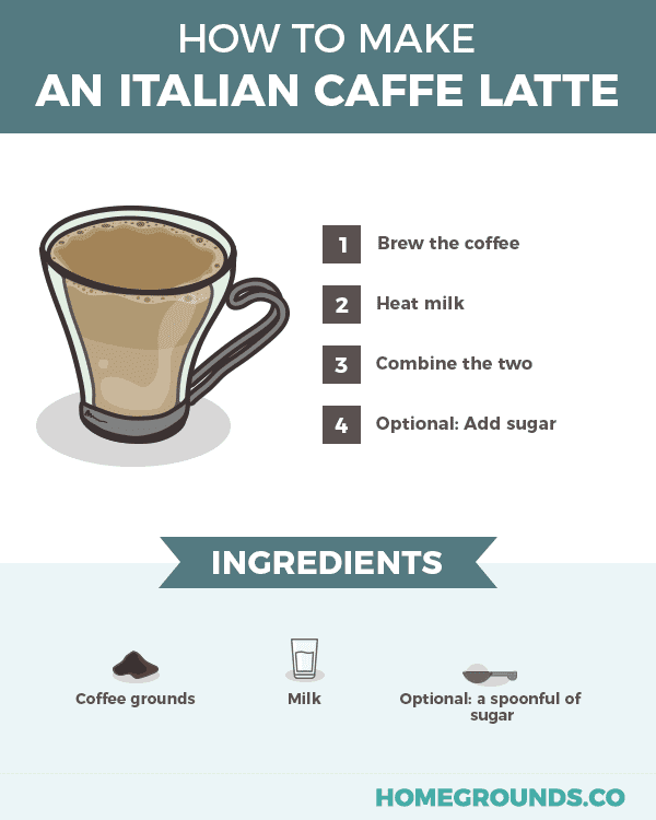recipe in making an italian cafe latte