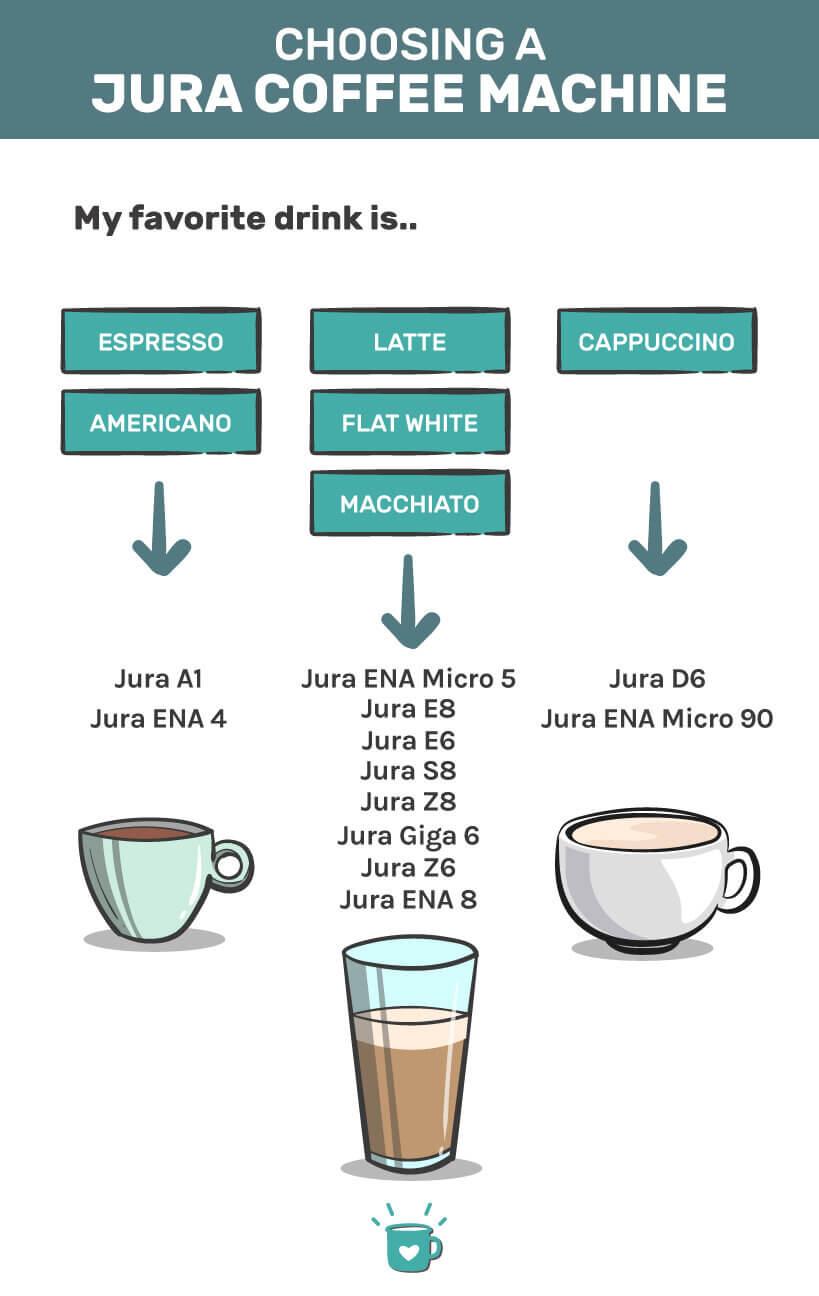 choosing the best jura coffee machine for you