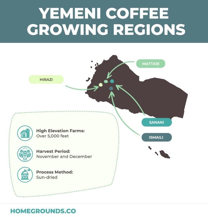 Coffee growing regions in Yemen