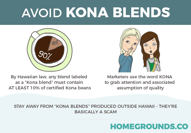 An information about why we need to avoid Kona Blends