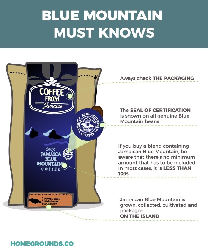 How to identify real Jamaican blue mountain coffee