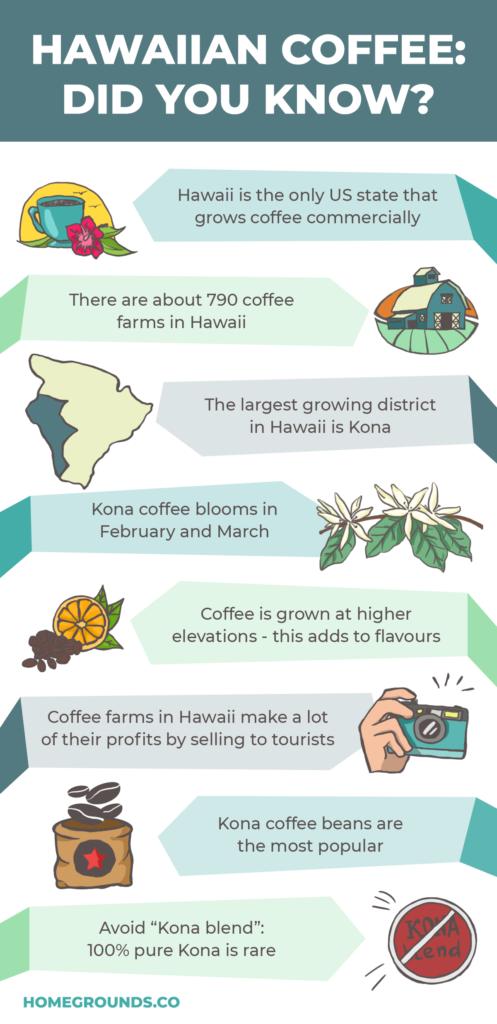 Facts about hawaiian coffee