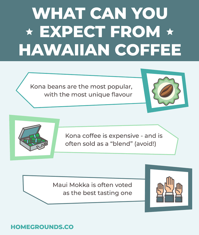 what you can expect from hawaiian coffees