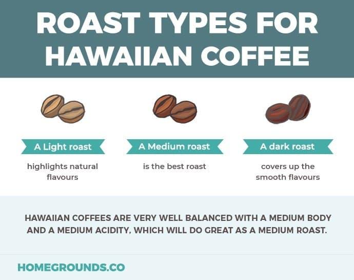good roast types of hawaiian coffees