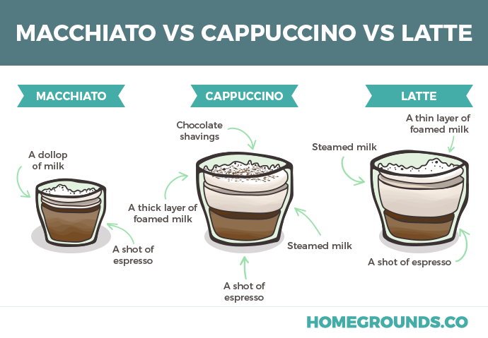an illustration showing the differences of 3 drinks - macchiato vs, cappuccino vs latte
