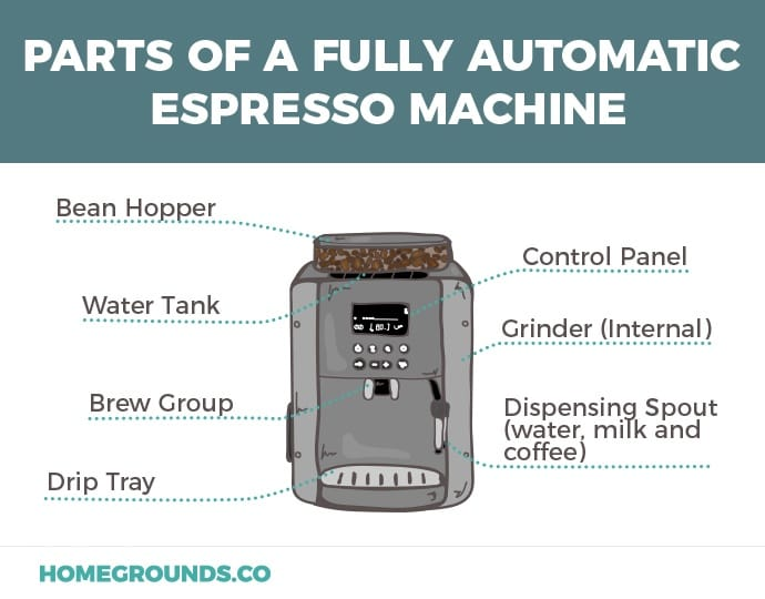 Illustration of super automatic espresso machine and its parts including the brew group and drip tray and more