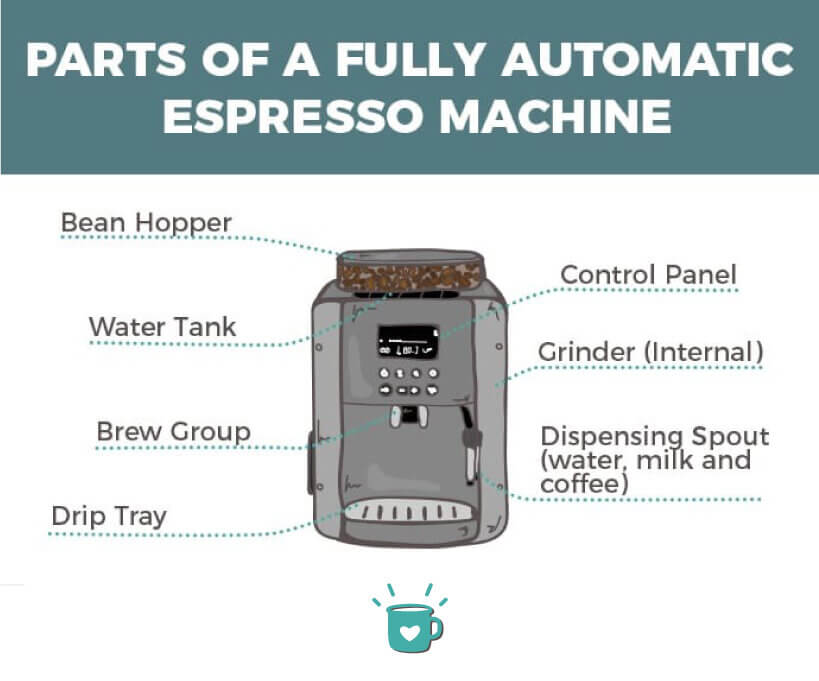 parts of a fully automatic espresso machine