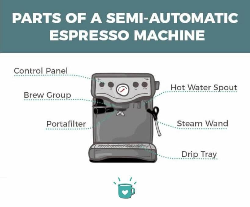 parts of a semi-automatic machine