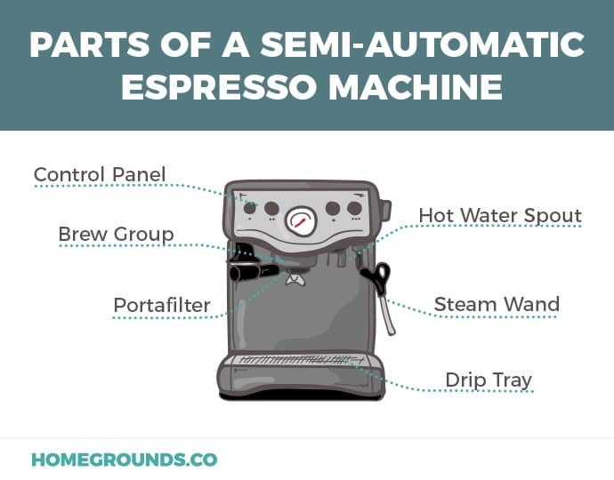 Illustration of semi-automatic espresso machine