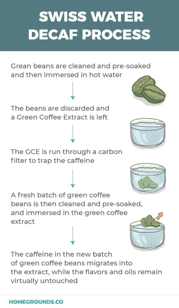 Process of swiss Water Decaf